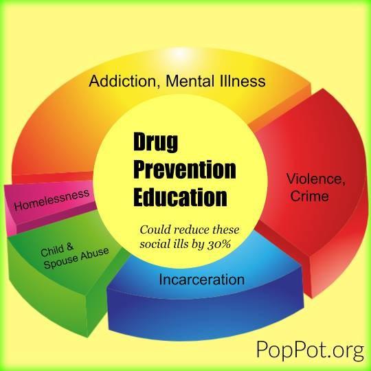 DrugPreventionEducation