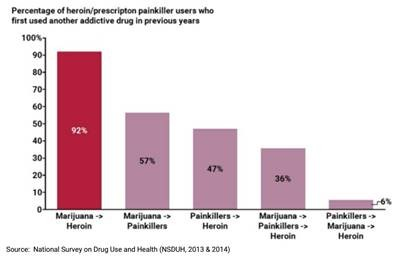 Marijuana and Other Drugs: A Link We Can't Ignore