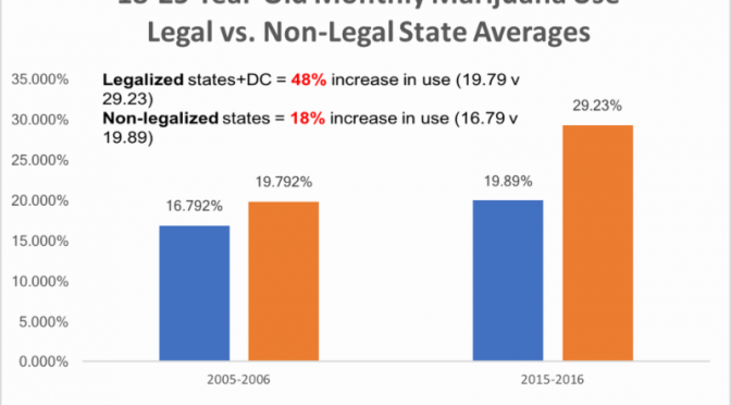 Annual Survey Shows Marijuana Use Up Among Grades 8, 10, & 12