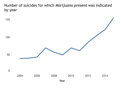 suicide-rates-Colorado-Marijuana